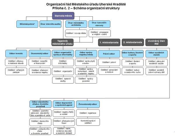 Schéma organizační struktury